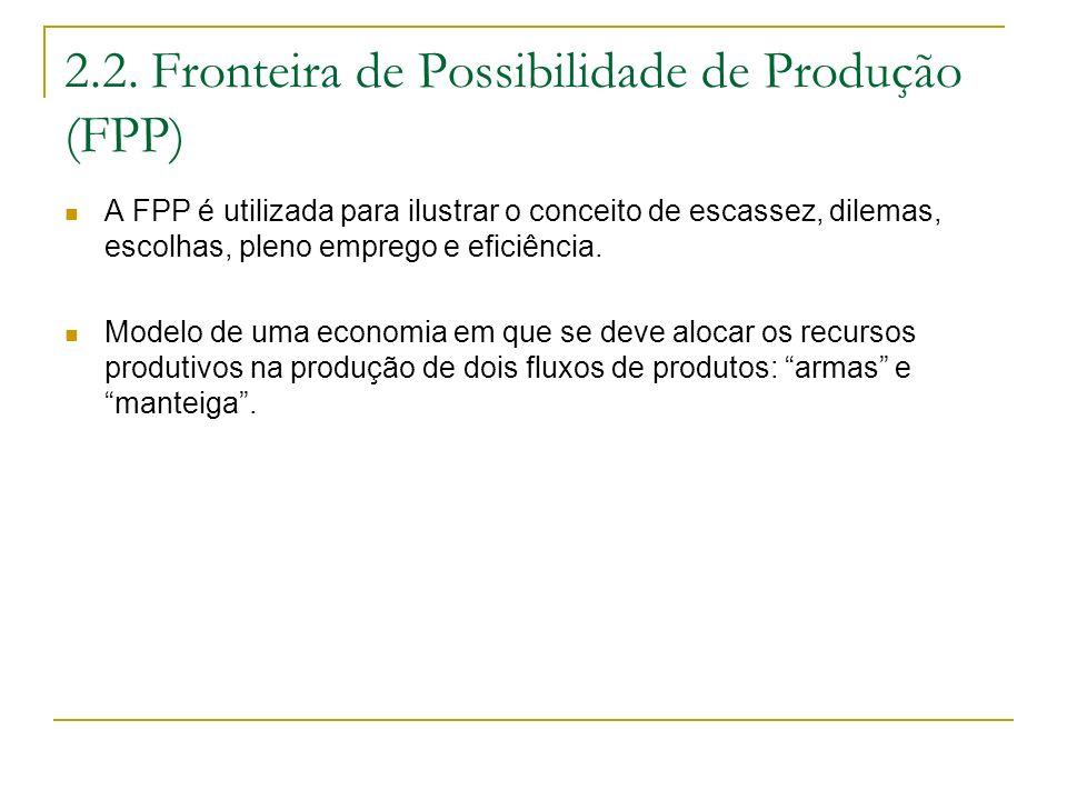 2.2. Fronteira de Possibilidade de Produção (FPP)