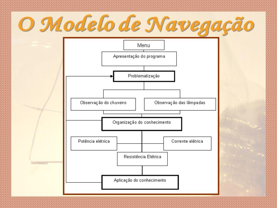 O Modelo de Navegação