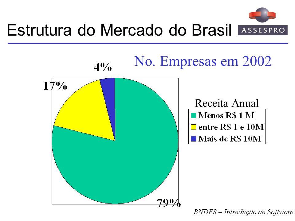 Estrutura do Mercado do Brasil