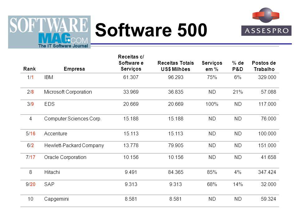 Receitas c/ Software e Serviços Receitas Totais US$ Milhões