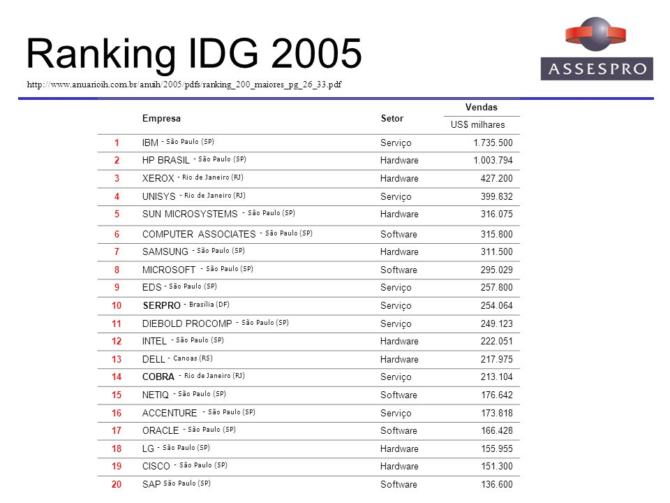 Ranking IDG 2005 http://www.anuarioih.com.br/anuih/2005/pdfs/ranking_200_maiores_pg_26_33.pdf. Empresa.