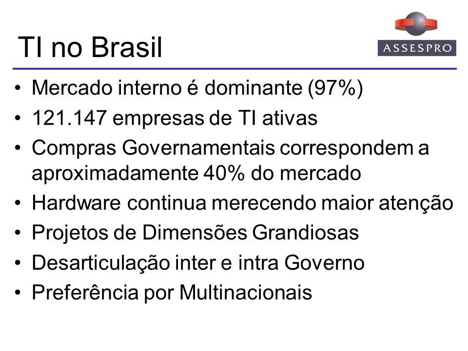 TI no Brasil Mercado interno é dominante (97%)