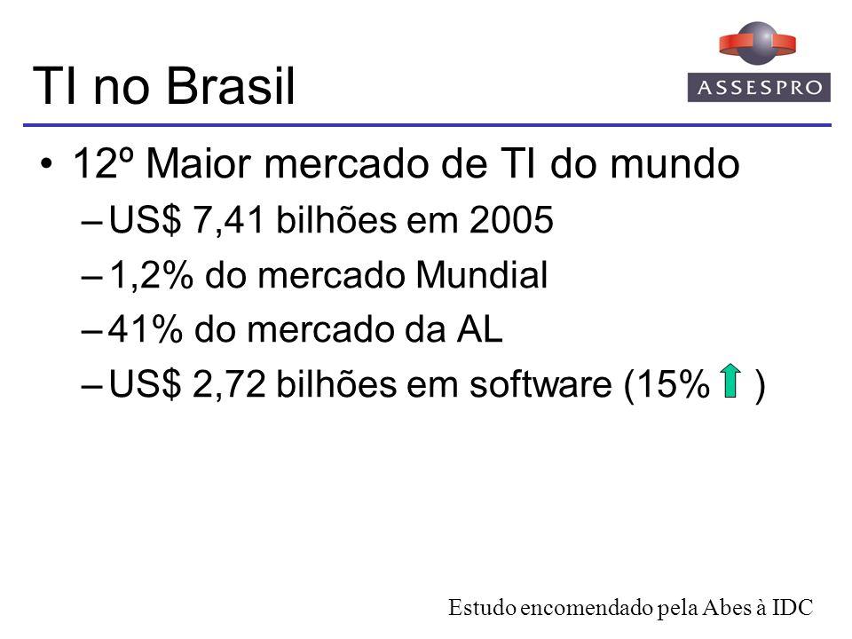 TI no Brasil 12º Maior mercado de TI do mundo US$ 7,41 bilhões em 2005