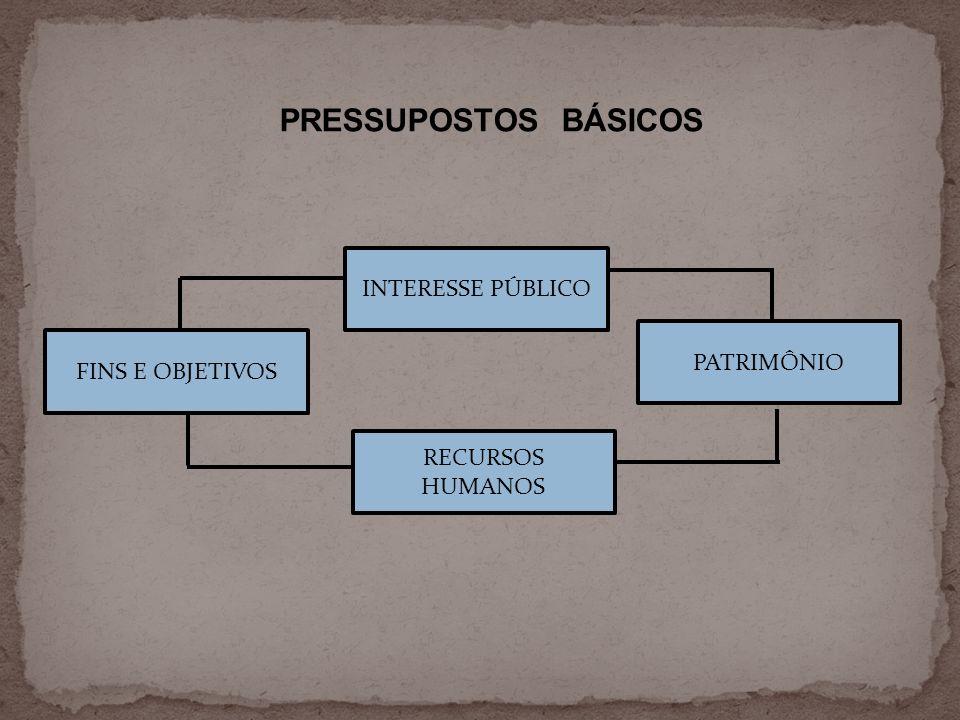 PRESSUPOSTOS BÁSICOS INTERESSE PÚBLICO PATRIMÔNIO FINS E OBJETIVOS