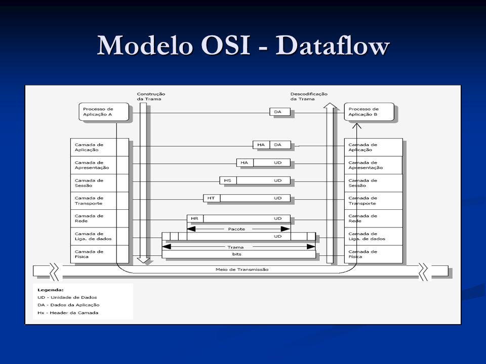 Modelo OSI - Dataflow