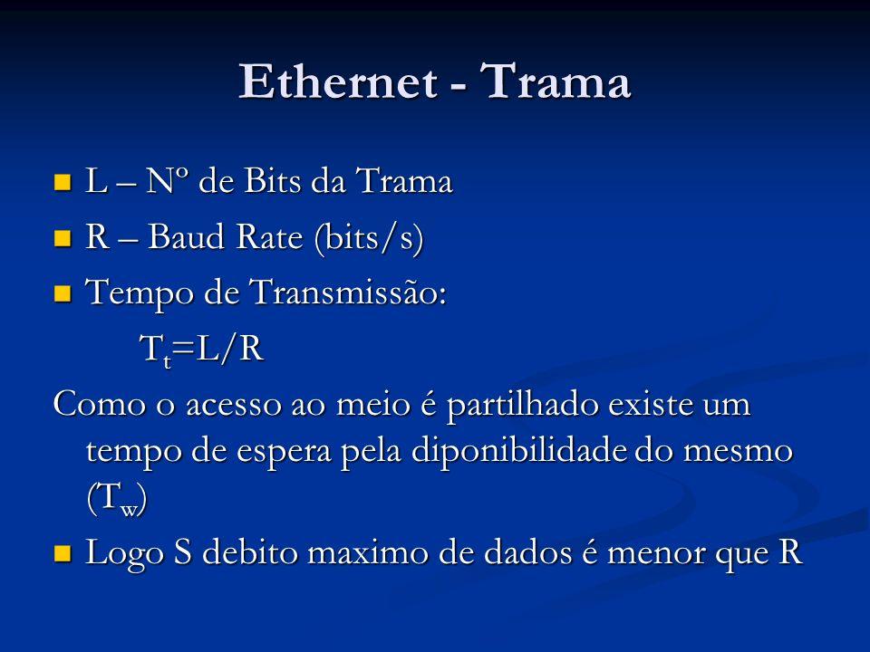 Ethernet - Trama L – Nº de Bits da Trama R – Baud Rate (bits/s)