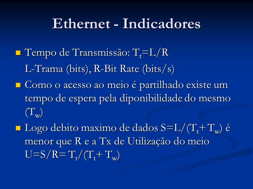 Ethernet - Indicadores