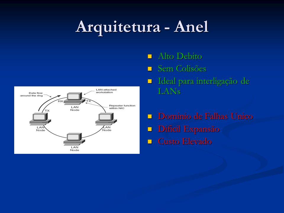 Arquitetura - Anel Alto Debito Sem Colisões