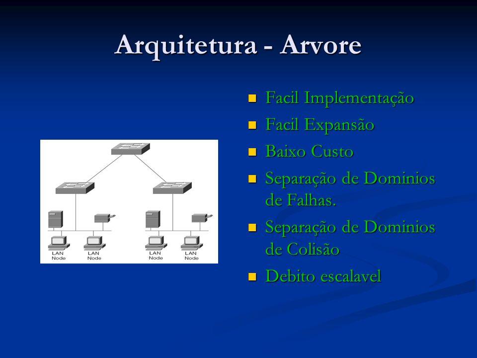 Arquitetura - Arvore Facil Implementação Facil Expansão Baixo Custo