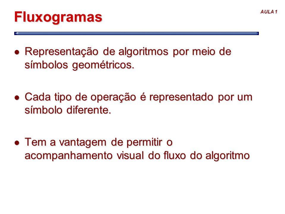 Fluxogramas Representação de algoritmos por meio de símbolos geométricos. Cada tipo de operação é representado por um símbolo diferente.
