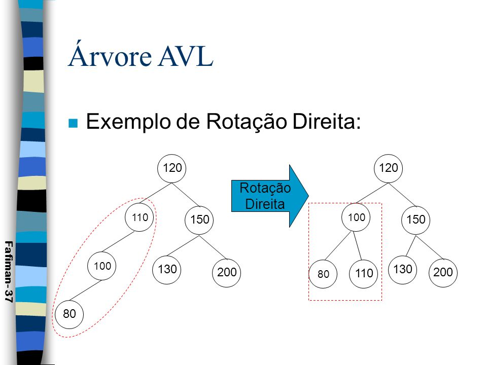 Árvore AVL Exemplo de Rotação Direita: Rotação Direita 120 150 130 200