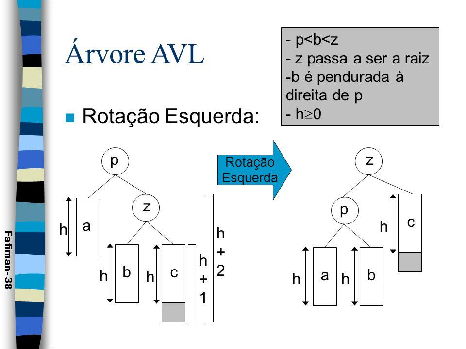 Árvore AVL Rotação Esquerda: p<b<z - z passa a ser a raiz