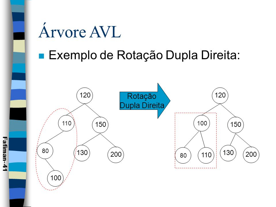 Árvore AVL Exemplo de Rotação Dupla Direita: Rotação Dupla Direita 120