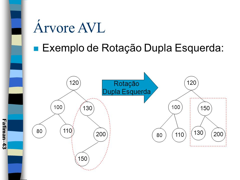 Árvore AVL Exemplo de Rotação Dupla Esquerda: Rotação Dupla Esquerda