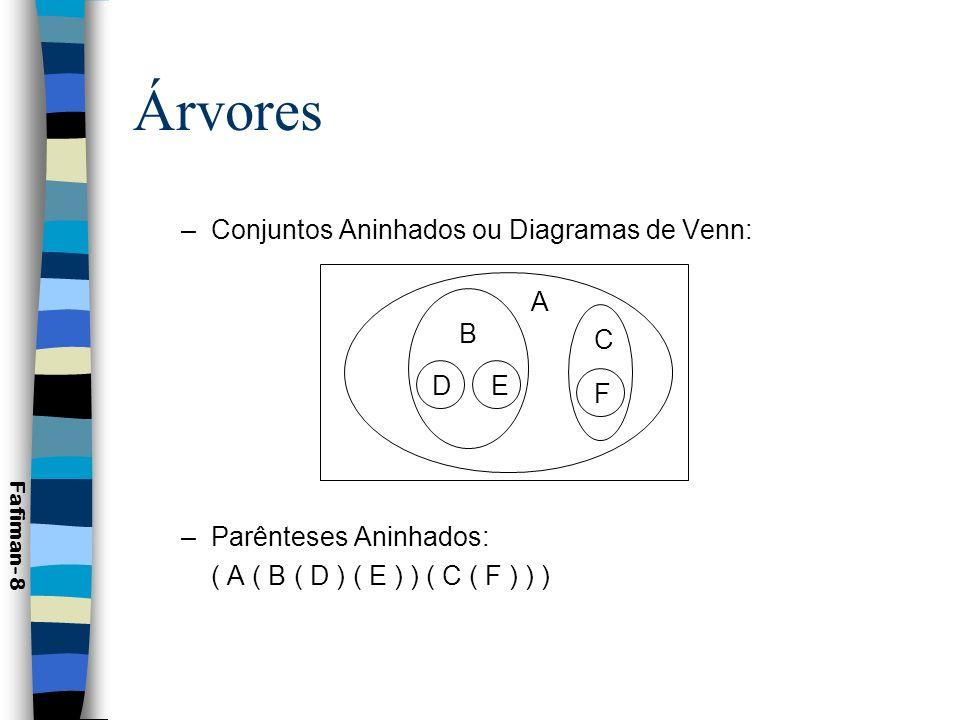 Árvores Conjuntos Aninhados ou Diagramas de Venn: