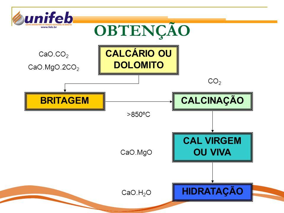 OBTENÇÃO CALCÁRIO OU DOLOMITO BRITAGEM CALCINAÇÃO CAL VIRGEM OU VIVA