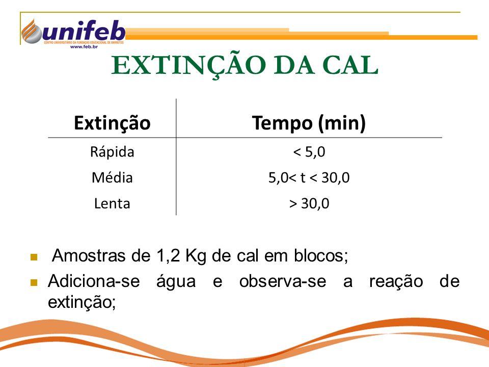 EXTINÇÃO DA CAL Extinção Tempo (min)