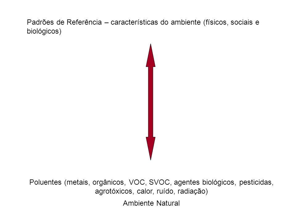 Padrões de Referência – características do ambiente (físicos, sociais e biológicos)