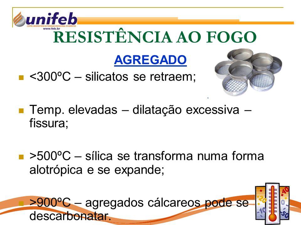 RESISTÊNCIA AO FOGO AGREGADO <300ºC – silicatos se retraem;
