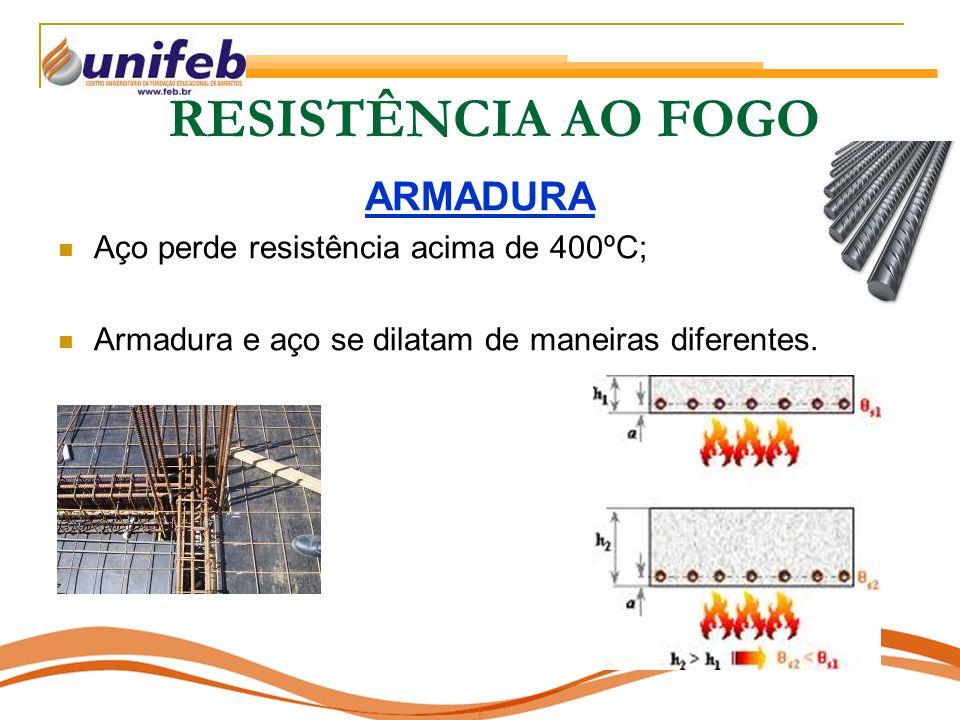 RESISTÊNCIA AO FOGO ARMADURA Aço perde resistência acima de 400ºC;