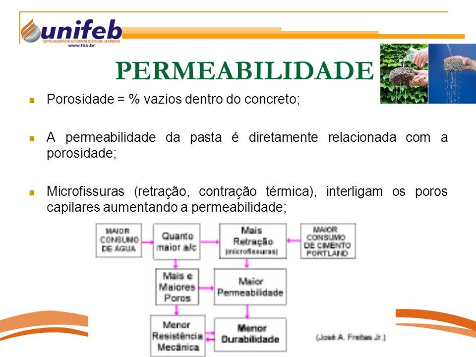 PERMEABILIDADE Porosidade = % vazios dentro do concreto;