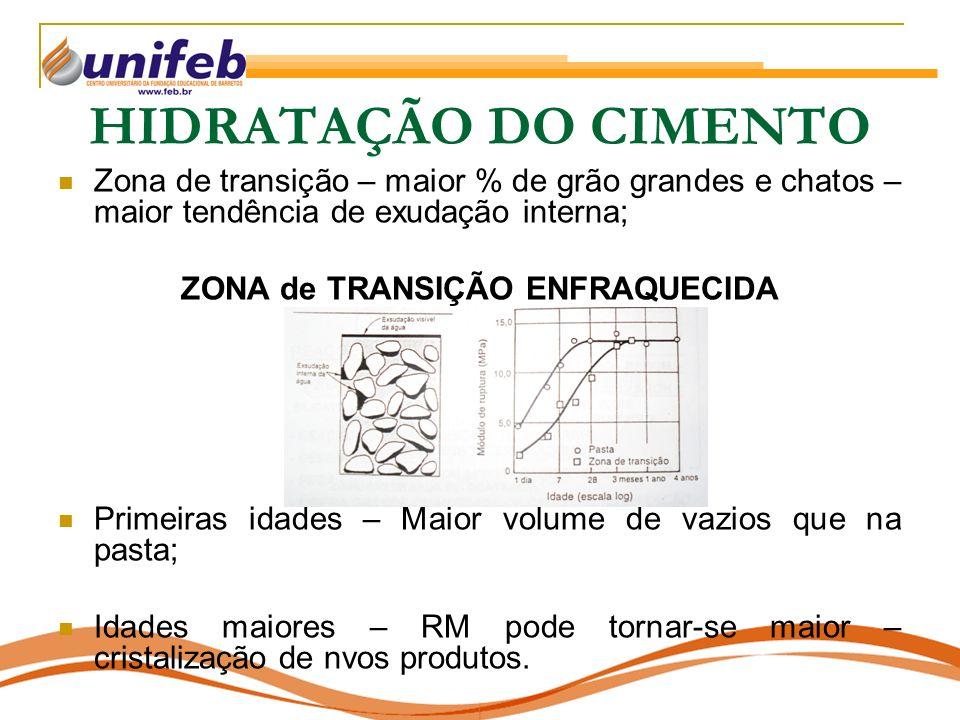 ZONA de TRANSIÇÃO ENFRAQUECIDA
