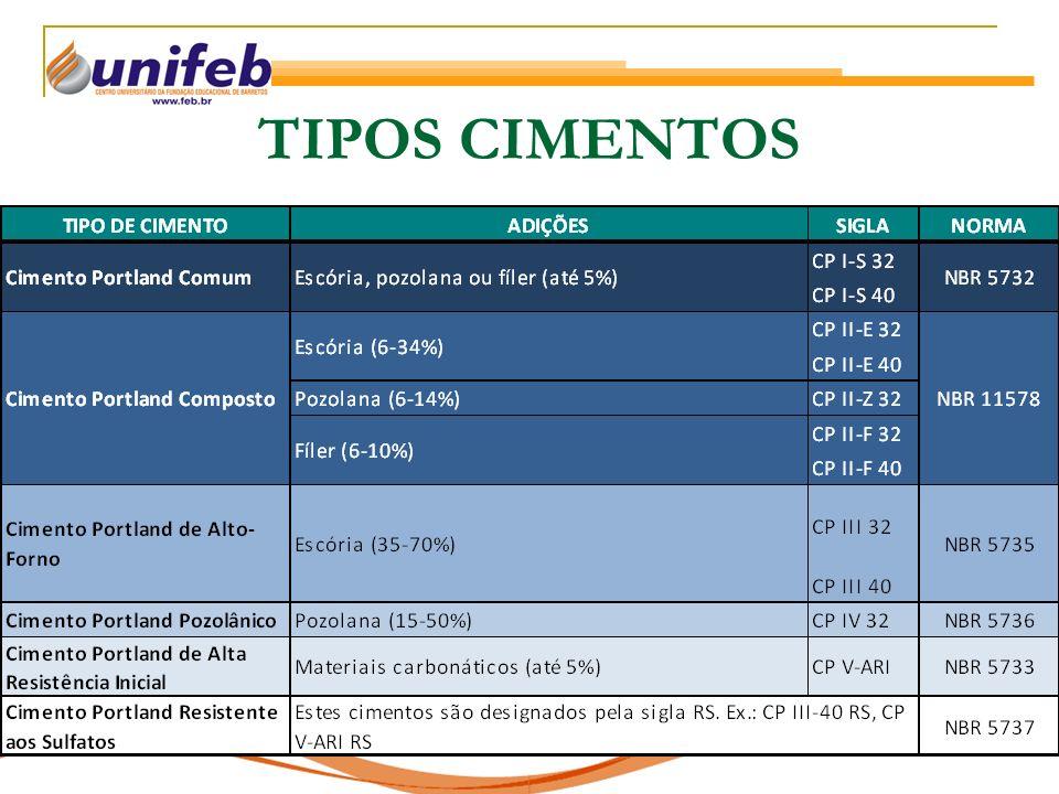 TIPOS CIMENTOS