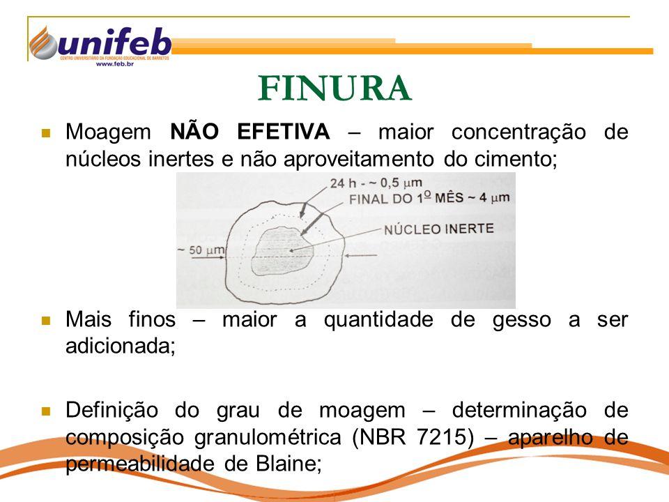 FINURA Moagem NÃO EFETIVA – maior concentração de núcleos inertes e não aproveitamento do cimento;