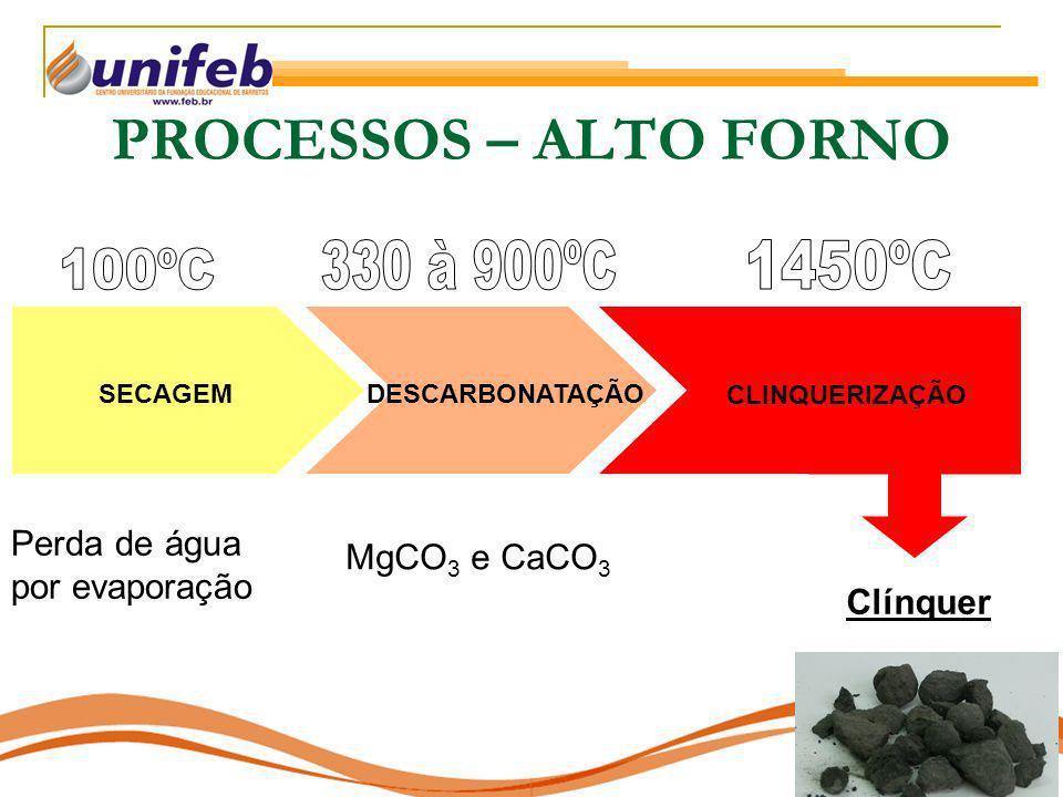 PROCESSOS – ALTO FORNO 330 à 900ºC 1450ºC 100ºC