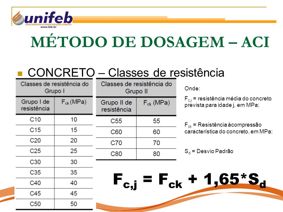 MÉTODO DE DOSAGEM – ACI Fc,j = Fck + 1,65*Sd