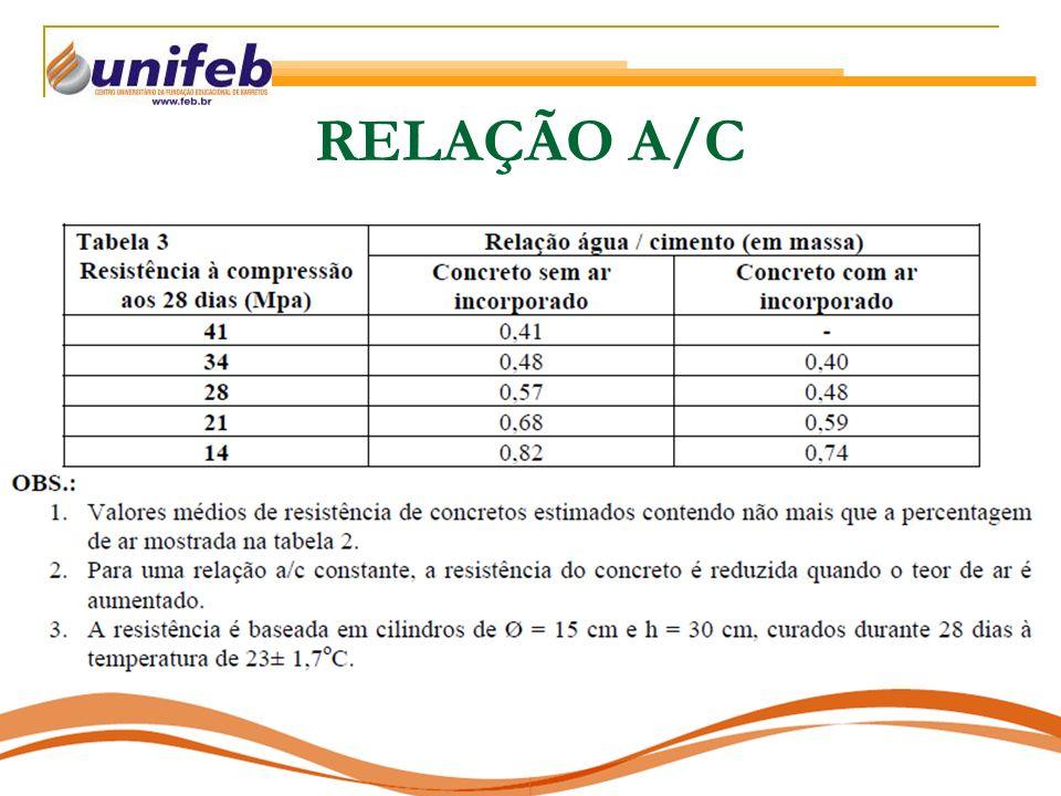 RELAÇÃO A/C
