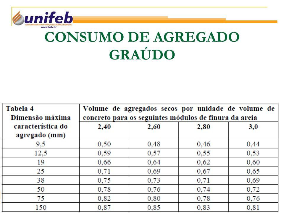 CONSUMO DE AGREGADO GRAÚDO