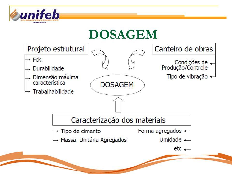 DOSAGEM
