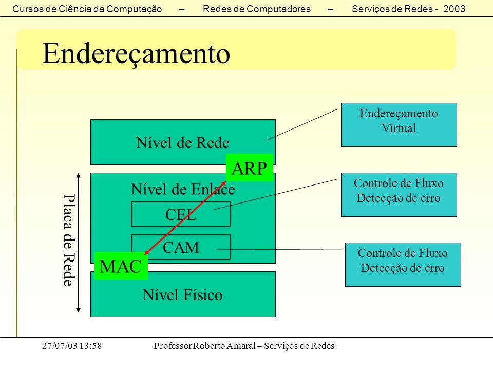 Endereçamento ARP MAC Nível de Rede Nível de Enlace CEL Placa de Rede