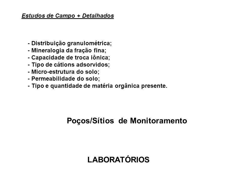 Poços/Sítios de Monitoramento