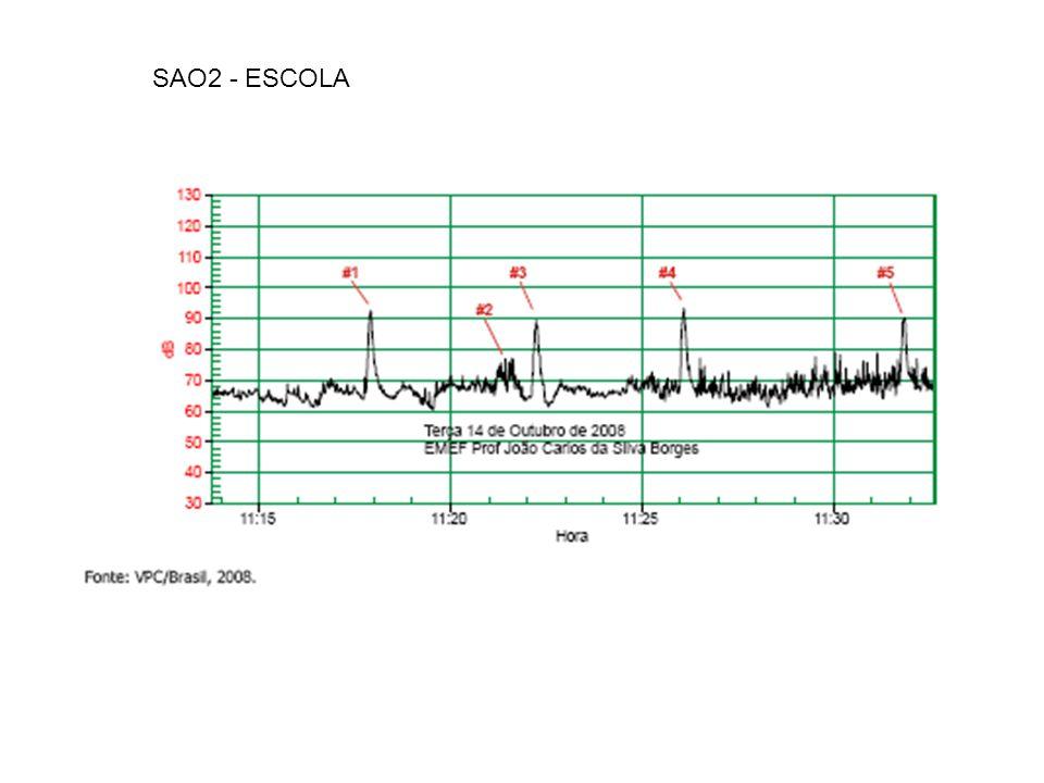 SAO2 - ESCOLA