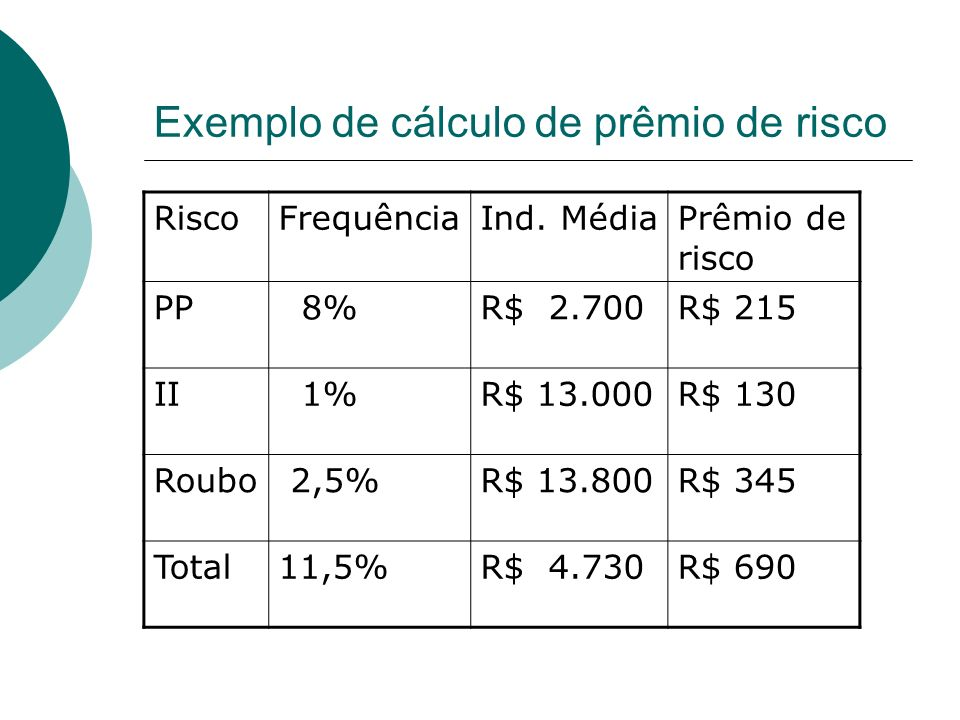 Exemplo de cálculo de prêmio de risco