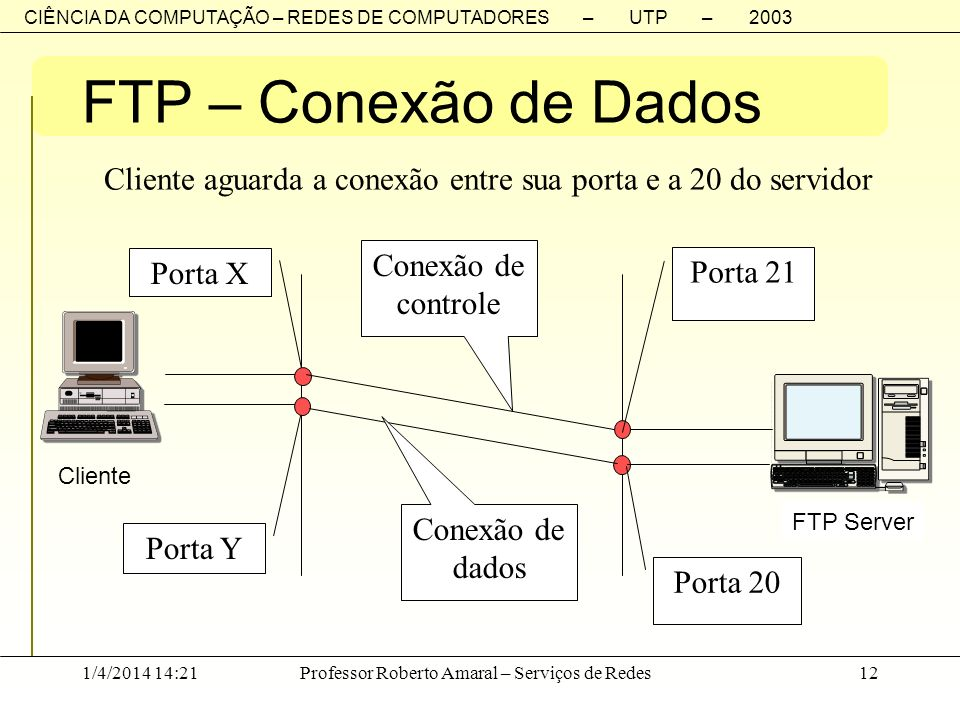 FTP – Conexão de Dados Cliente aguarda a conexão entre sua porta e a 20 do servidor. FTP Server. Cliente.