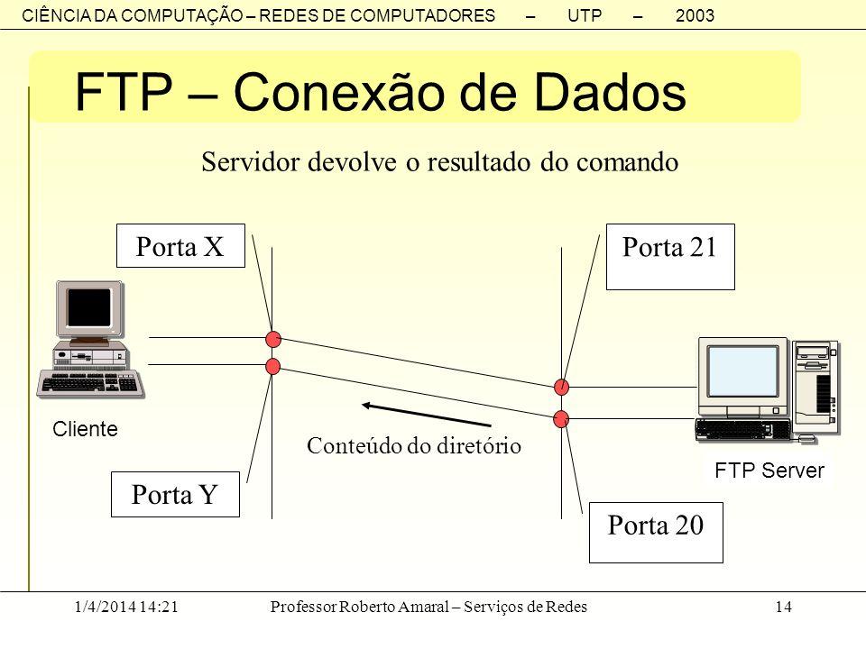FTP – Conexão de Dados Porta X Porta 20 Porta 21 Porta Y