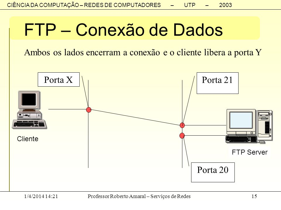 FTP – Conexão de Dados Porta X Porta 20 Porta 21