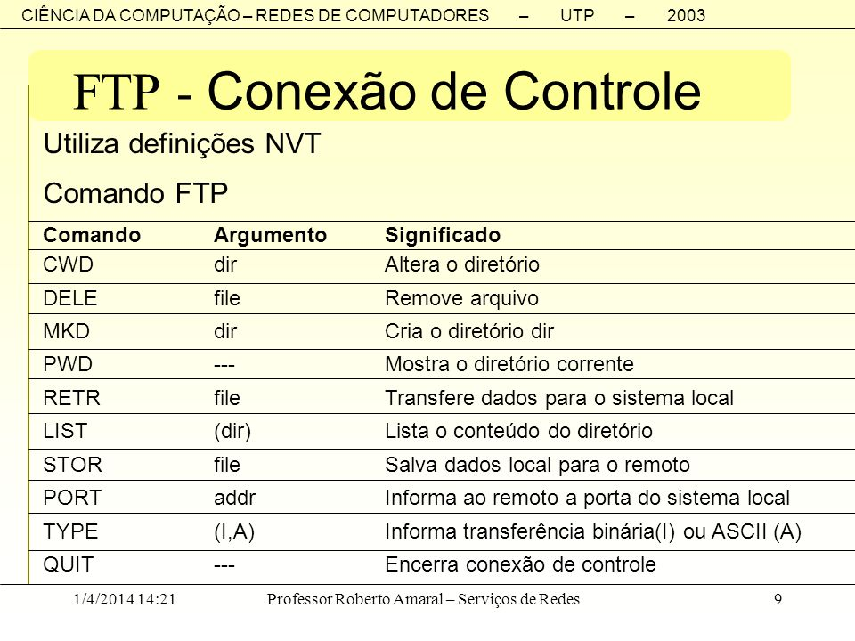 FTP - Conexão de Controle