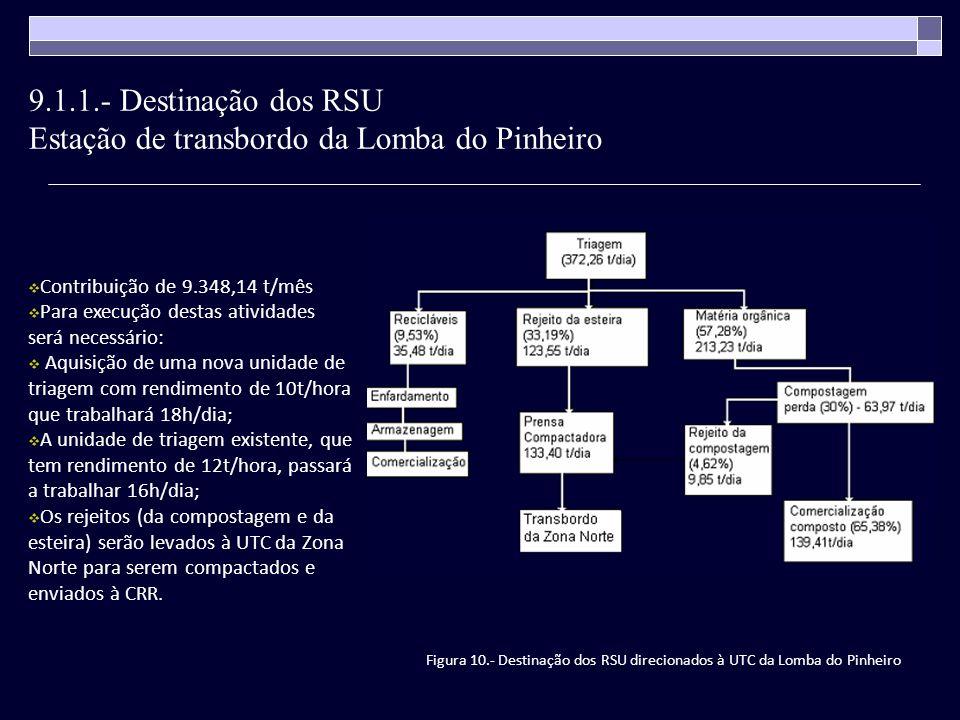 Figura 10.- Destinação dos RSU direcionados à UTC da Lomba do Pinheiro