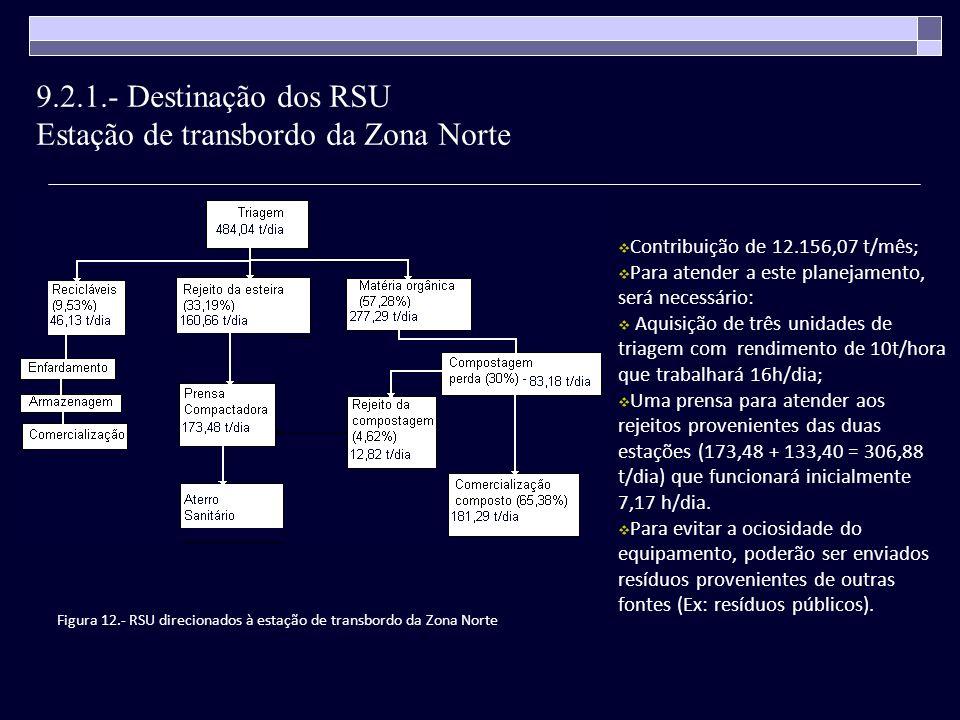 Figura 12.- RSU direcionados à estação de transbordo da Zona Norte