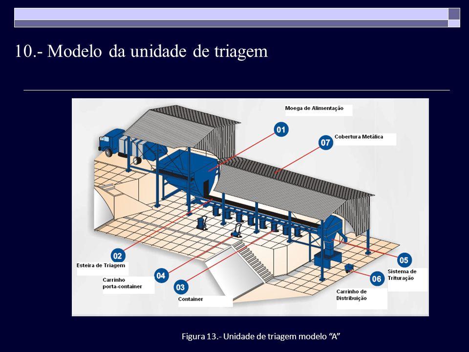 Figura 13.- Unidade de triagem modelo A