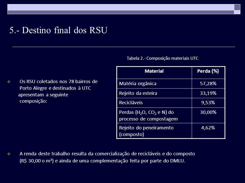 5.- Destino final dos RSU Material Perda (%) Matéria orgânica 57,28%