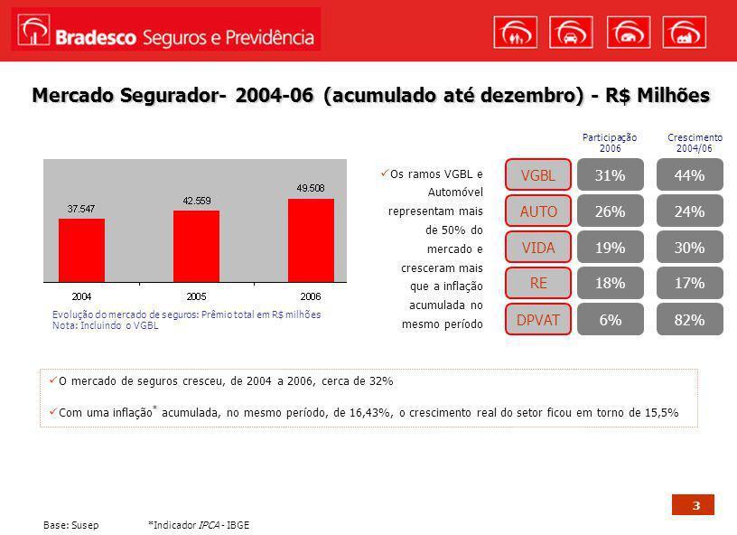Mercado Segurador- 2004-06 (acumulado até dezembro) - R$ Milhões