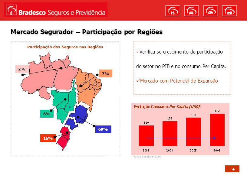 Mercado Segurador – Participação por Regiões
