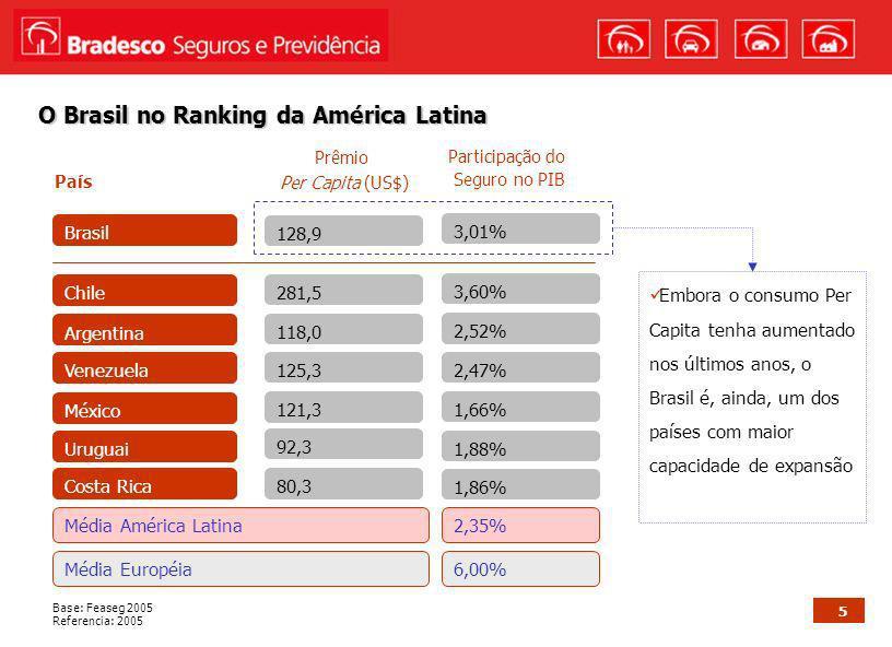 O Brasil no Ranking da América Latina
