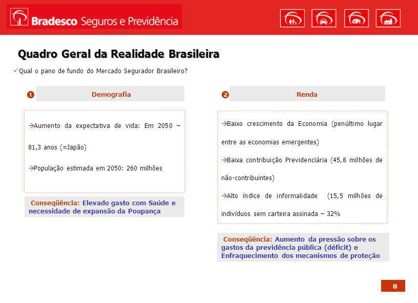 Quadro Geral da Realidade Brasileira