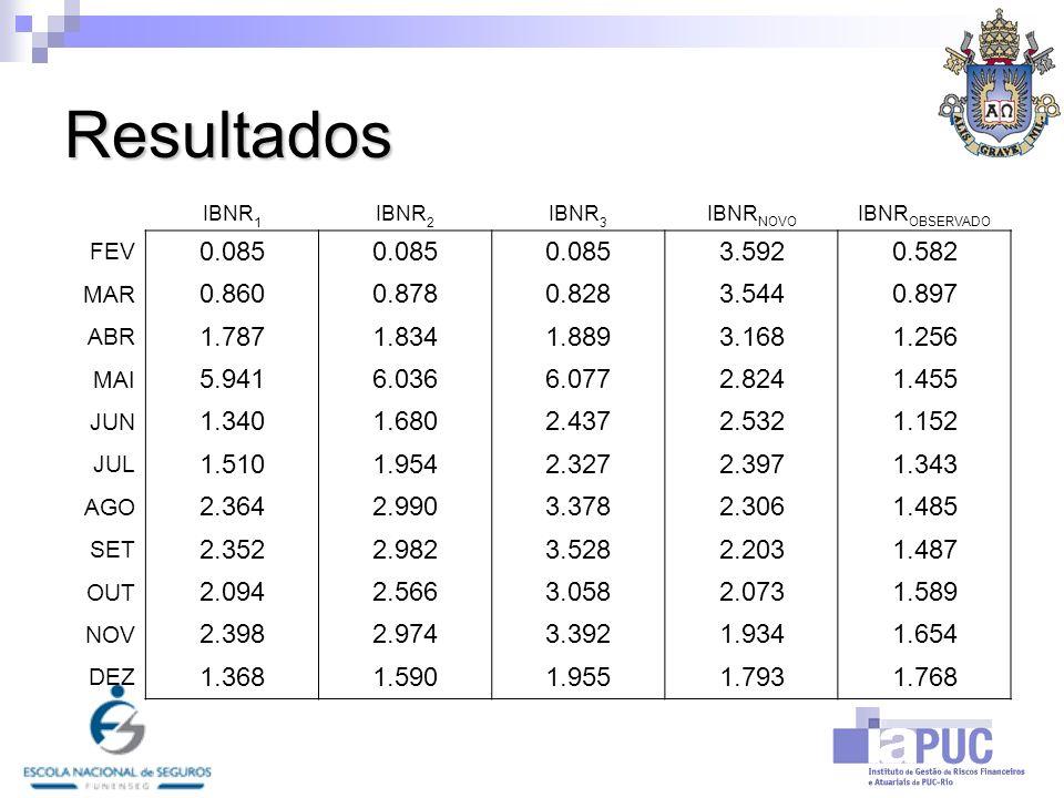 ResultadosIBNR1. IBNR2. IBNR3. IBNRNOVO. IBNROBSERVADO. FEV. 0.085. 3.592. 0.582. MAR. 0.860. 0.878.